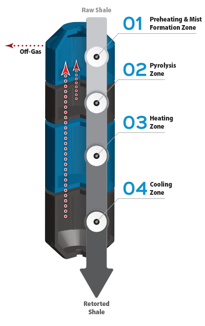 Paraho II™ Heating Zones
